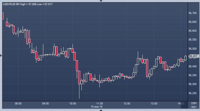 Курс валют цб онлайн реальное время базовые стратегии торговли forex