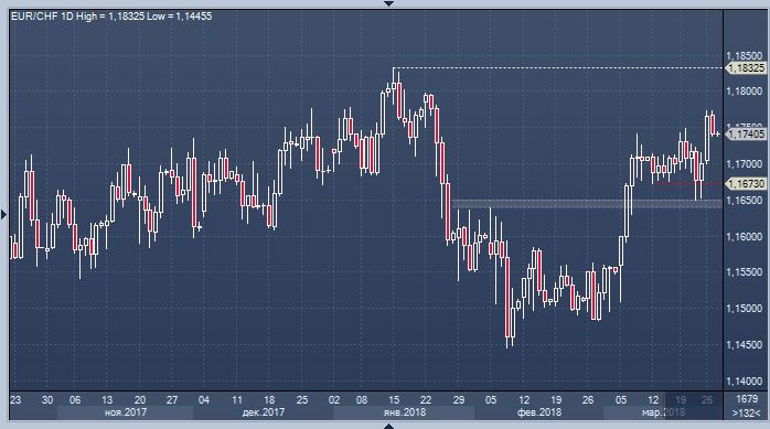Форекс пополнение в евро доход за месяц на рынке forex