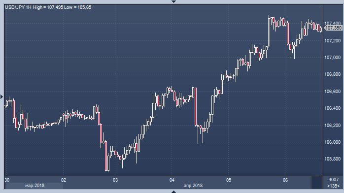 Реакция рынка на новость форекс что нужно для торговли золотом на форекс