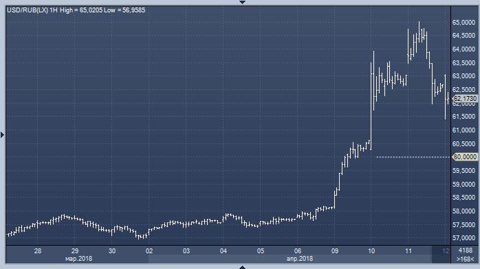 Форекс курс доллара в россии отзовы о forex-fond ltd