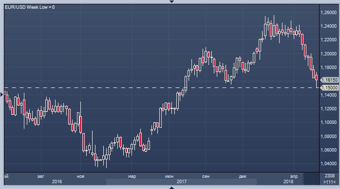 По евро сколько стоит сегодня унция золота на форекс