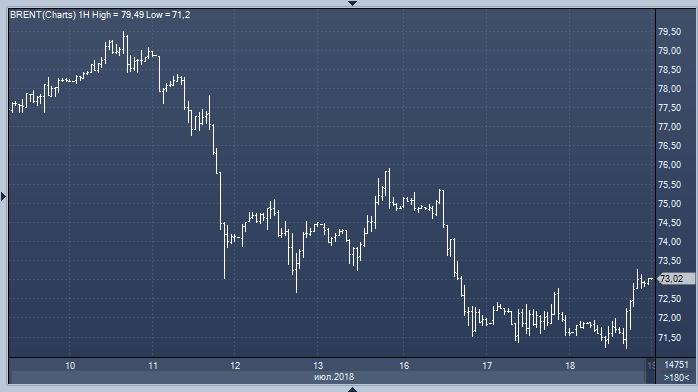 Курс рубля снижается, несмотря на дорожающую нефть, и тому есть 5 причин