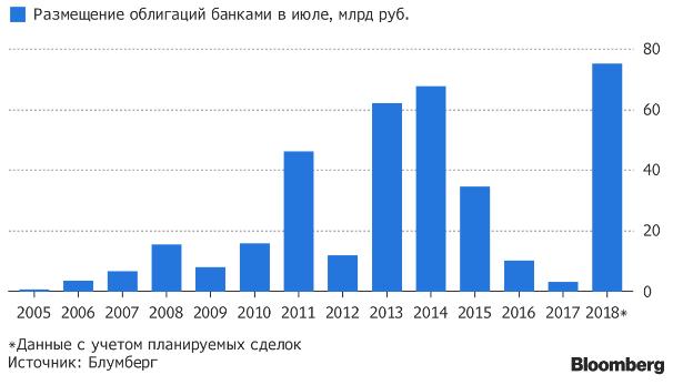 В погоне за ставками российские банки идут на рекорд