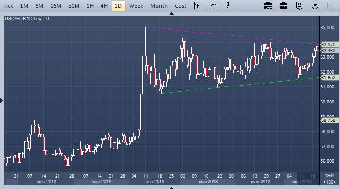 Что послужит причиной нового обвала курса рубля