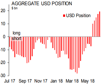 Scotiabank: спекулятивные ставки на рост курса доллара достигли 16-месячного максимума