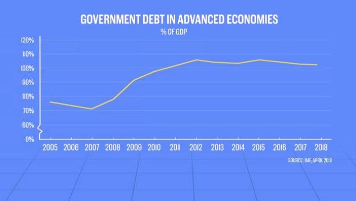 Долг правительства США