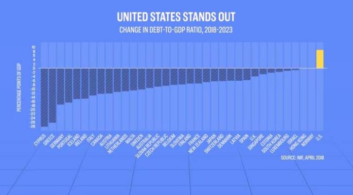 Долг и ВВП