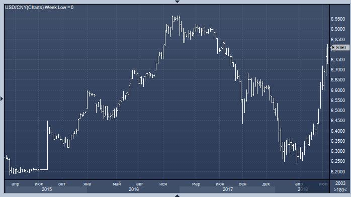 Китайские госбанки продают доллар против юаня, пытаясь защитить свою валюту