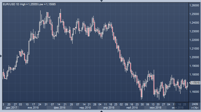 Ставки на шары в forex доллар биткоин
