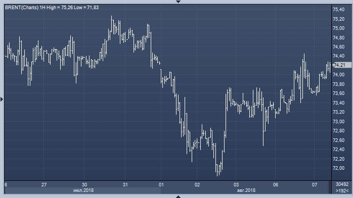 Российские активы пользуются спросом, эксперт рекомендует продавать доллар/рубль с целью 62