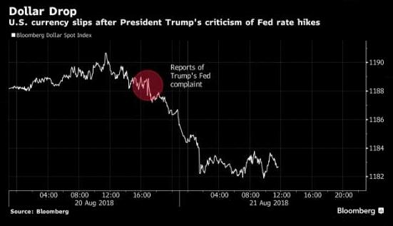 Трамп может жаловаться сколько угодно, но доллар продолжит расти