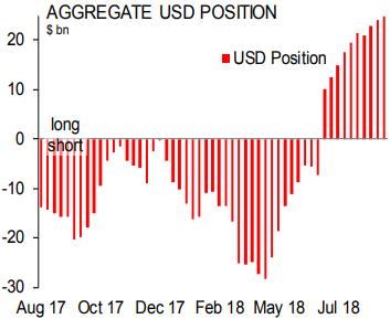 Scotiabank: спекулятивные ставки на рост доллара достигли рекордного значения с января 2017 года