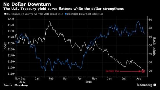Что будет с долларом в следующий мировой кризис?