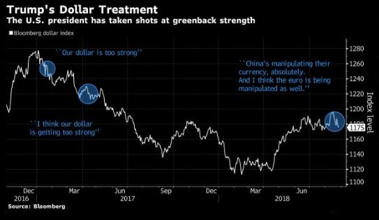 Citigroup: у США есть $189 млрд, чтобы обрушить курс доллара
