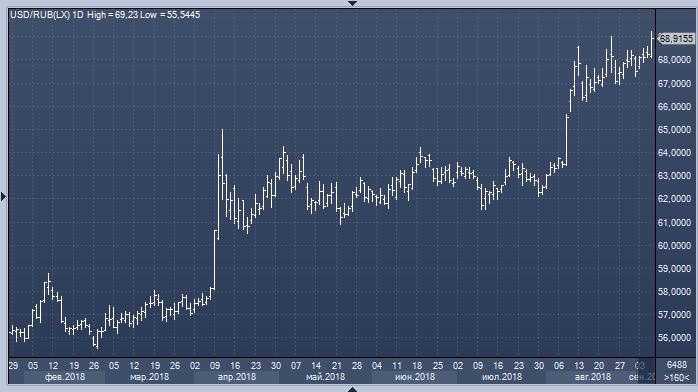 TDS: доллар может подешеветь