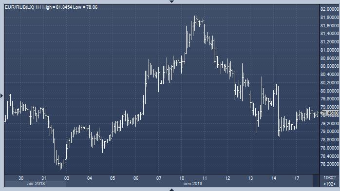 В отсутствие свежих драйверов рубль не знает, куда пойти, и следует за евро/долларом