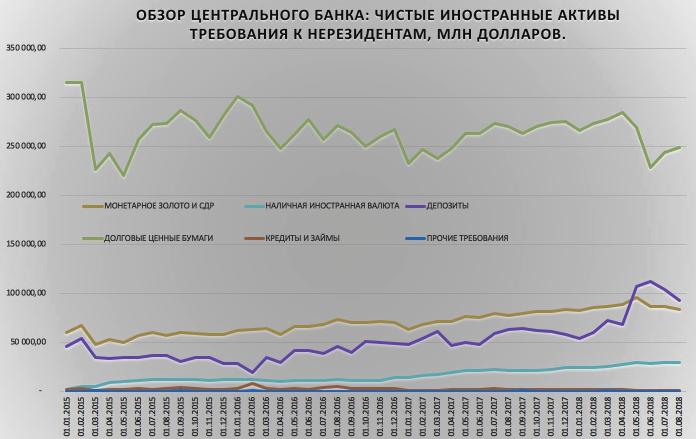Банк России готовился и 3.5 года запасался наличной валютой, собрав $30 млрд