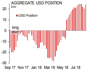 Scotiabank: спекулянты покупают доллар впервые за последние 4 недели