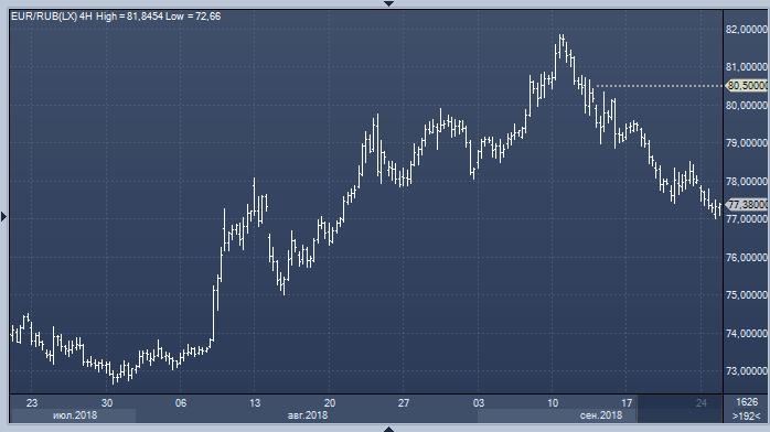 Barclays: к концу года курс доллара к рублю вернутся к 70, а курс евро к рублю - к 80.50
