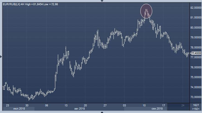 Колычев: курс рубля не зависит от цен на нефть, но на него влияют другие факторы