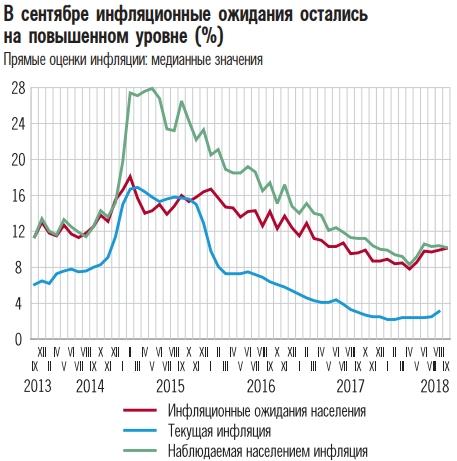 Россияне продолжают ждать сильного роста цен — Банк России