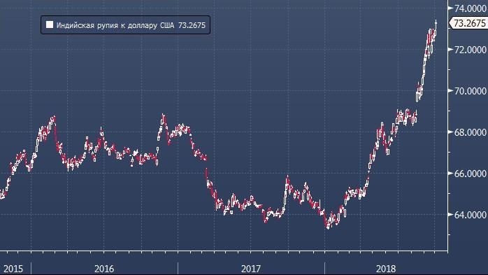 Credit Agricole советует продавать индийскую рупию