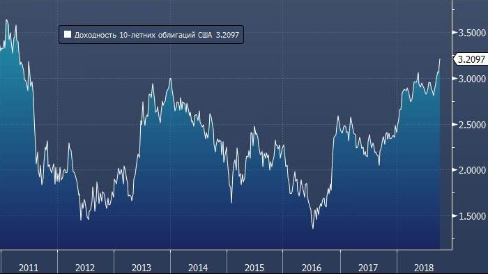 Почему вдруг курс рубля стал неожиданно падать?