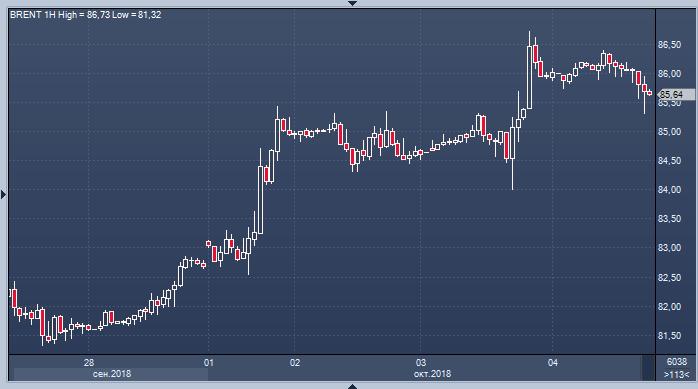 Цена нефти за баррель на сегодня на форексе бюджет биткоина