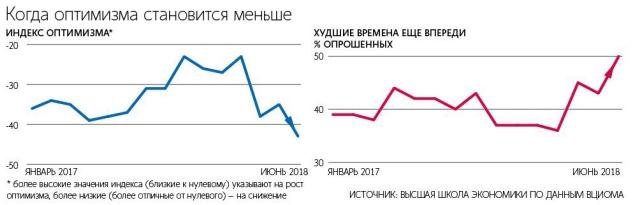 Политика Кремля убила веру россиян в светлое будущее