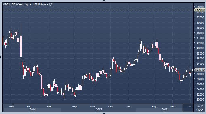 Фунт готовится к историческому взлету до $1.55 — хеджфонд Eurizon SLJ Capital