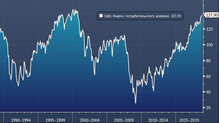 Индекс потребительского доверия