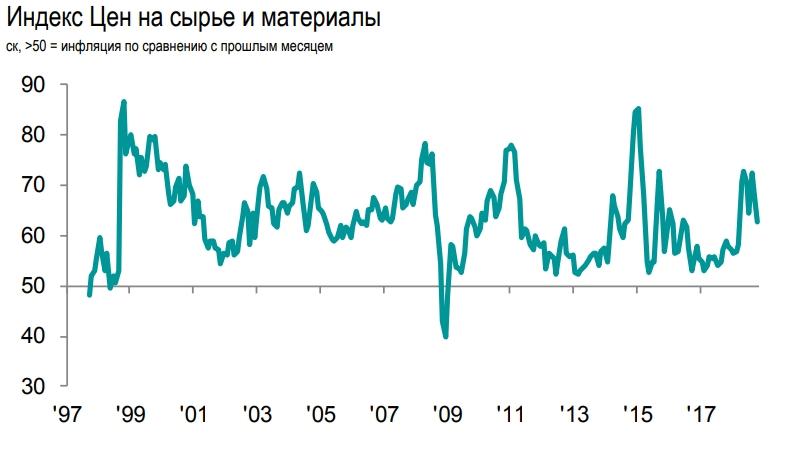 Дела в российской промышленности налаживаются