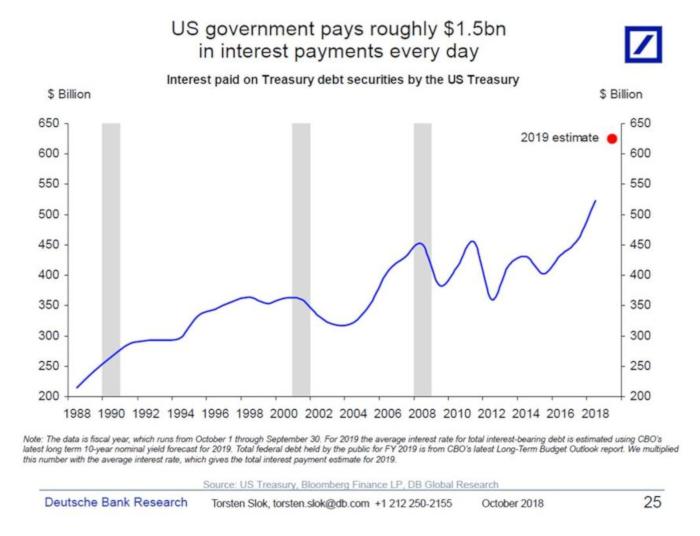 Ежедневнобслуживание госдолга США