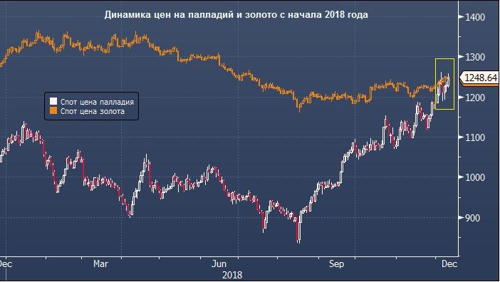 Цена унции в форексе онлайн инструкция по майнингу биткоинов