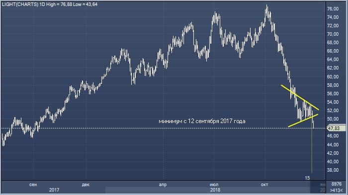 Лондонская биржа торги нефтью когда биткоин будет стоить 50000