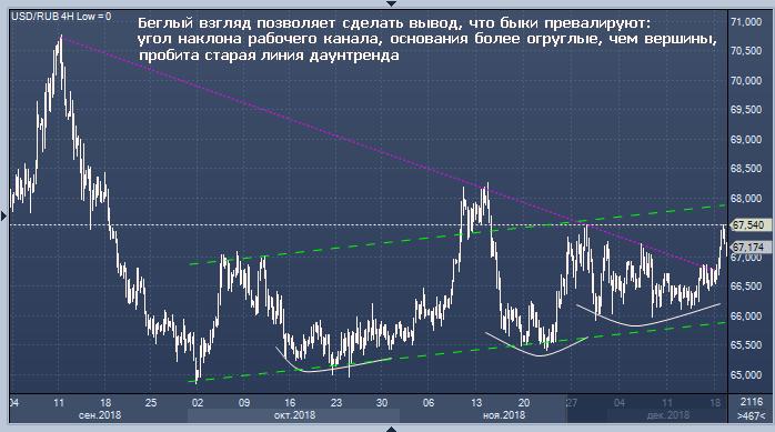 Курс доллара сша сейчас на форекс курс обмена биткоин к рублю