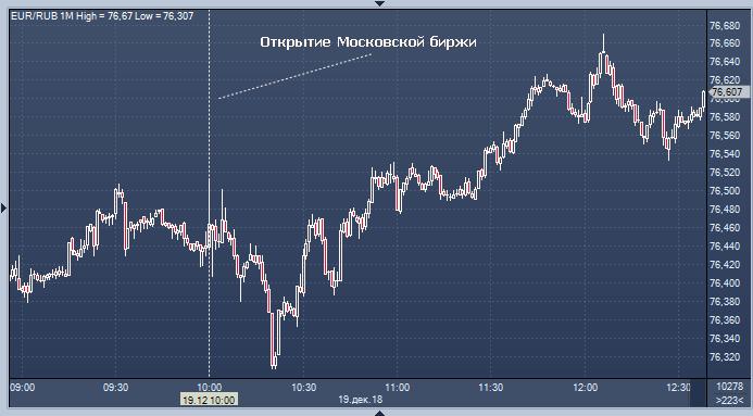 Курс рубля к тенге на бирже форекс требования к форексу для торговли