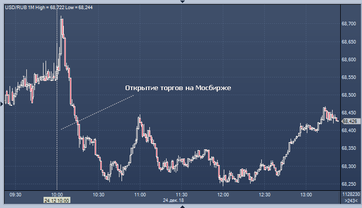 Торгов евро онлайн бирже братья биткоин