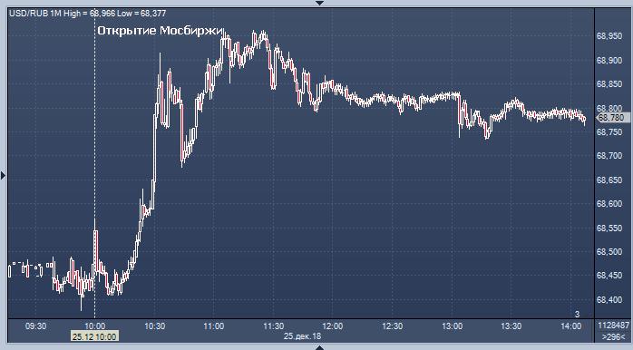 Игры на бирже с валютой форекс как выйти из минуса