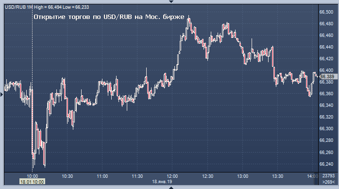 конвертёр валют онлайн беларусь доллар к евро