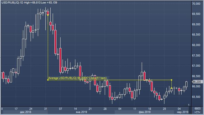 Курсы валют форекс в реальном времени доллар рубль минимальная сумма пополнения биткоин полоникс