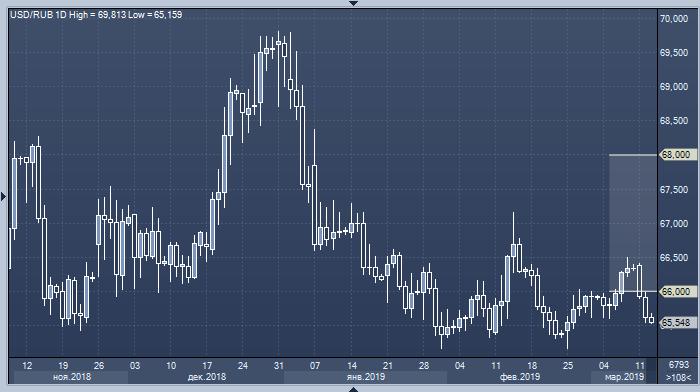 Текущий курс валют на форексе форекс индикаторы часы
