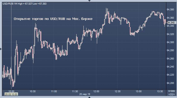 Курсы валют форекс сегодня форекс аббревиатура