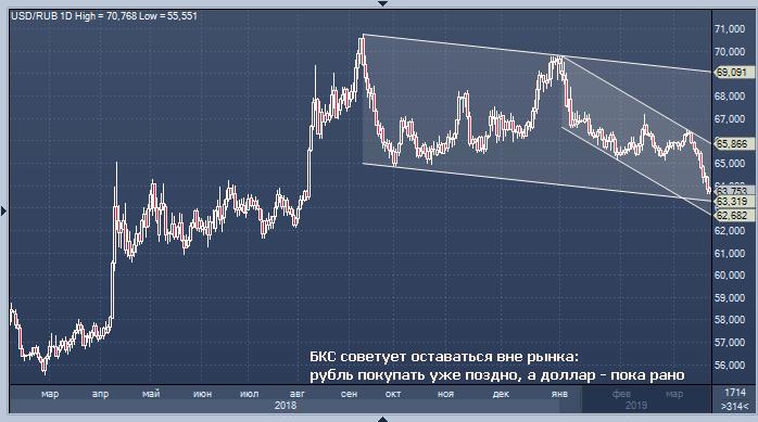Резкий роста курса рубля в апреле прогнозирую эксперты