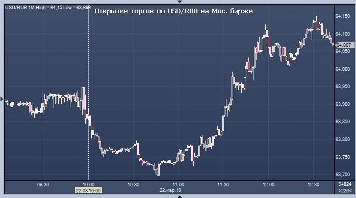 Форекс курс доллара на тенге курс руб форекс