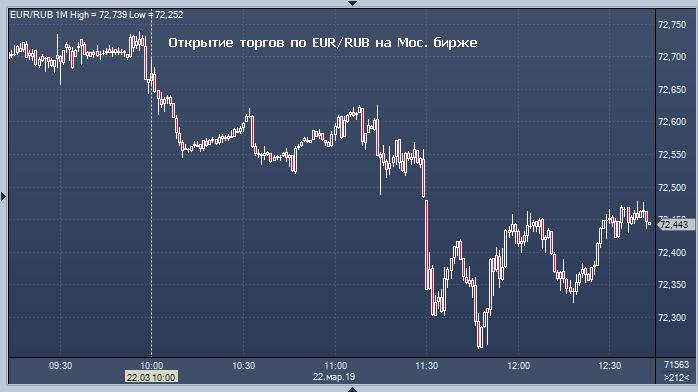 Курсы валют сегодня на форекс страх в форексе