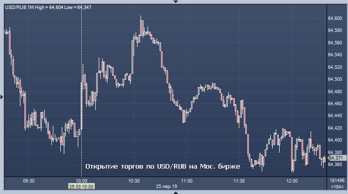 Курсы валют форекс сегодня евро на бирже форекс