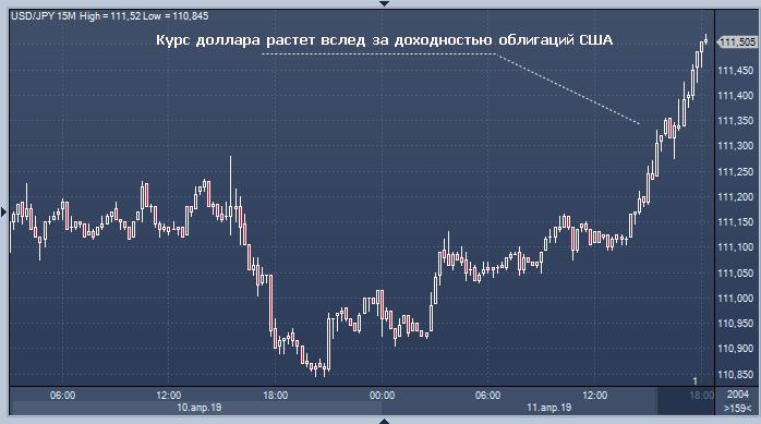Курс доллара стал резко повышаться