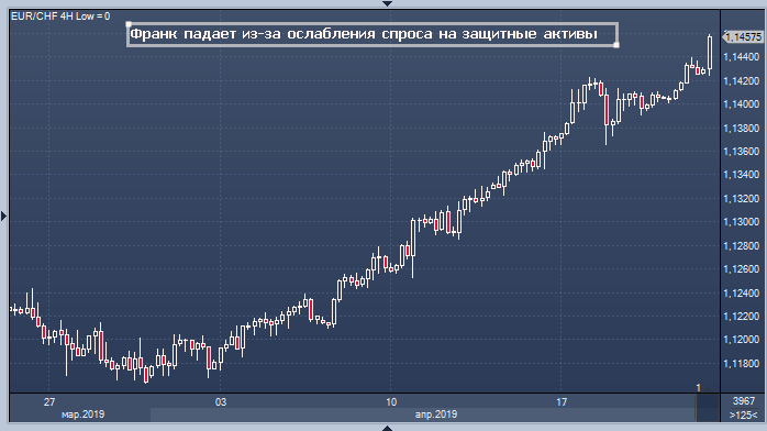 Курс швейцарского франка форекс форекс курс доллара в графике
