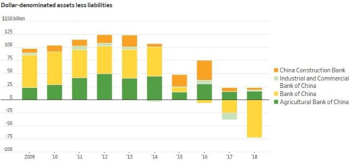 Крупнейшие китайские банки испытывают серьезный дефицит долларов